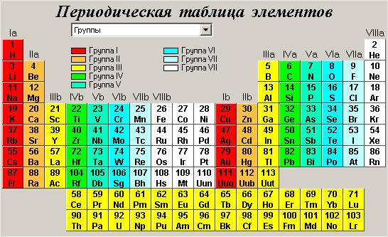 Почему в таблице менделеева разные цвета